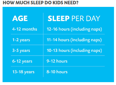 table showing how much sleep kids need in each age group